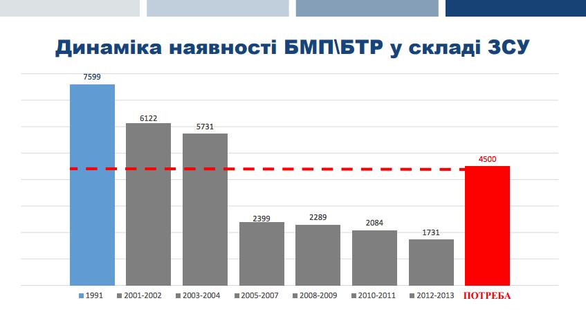 Как украинскую армию лишали техники и боеспособности: инфографика