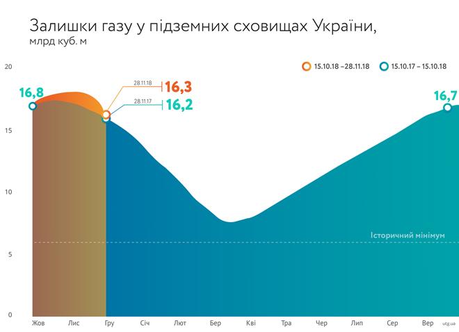 График: Нафтогаз