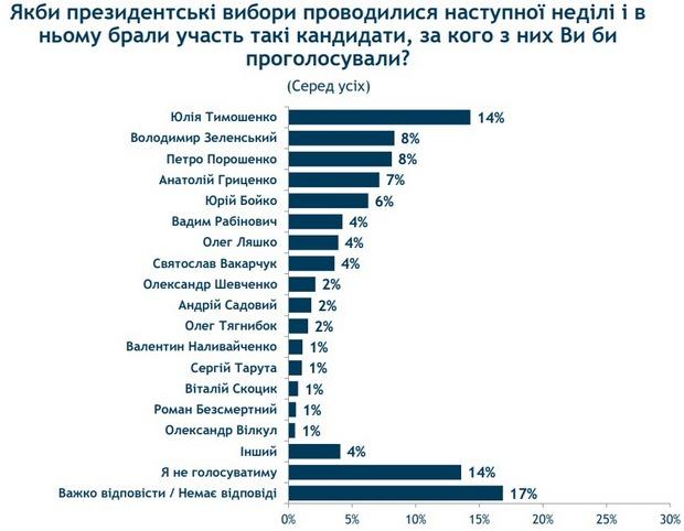 Порошенко и Зеленский борются за выход во 2-й тур: опрос Рейтинга