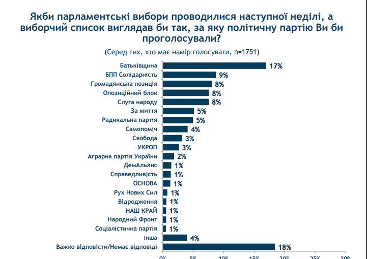 Парламентские выборы: у кого есть шанс пройти в Раду - опрос