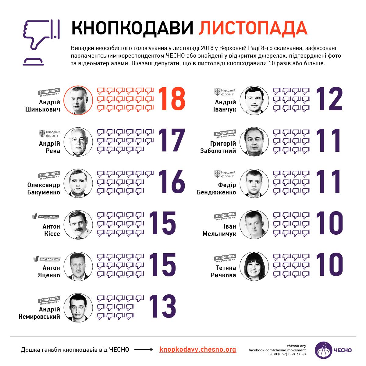 В кнопкодавстве за ноябрь лидируют депутаты БПП - Честно