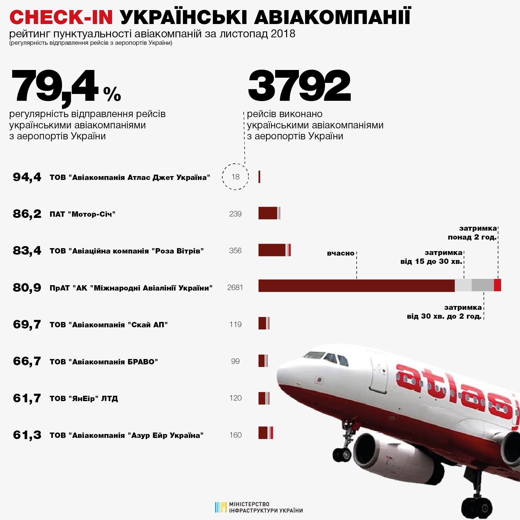Названы самые пунктуальные в Украине авиакомпании - инфографика