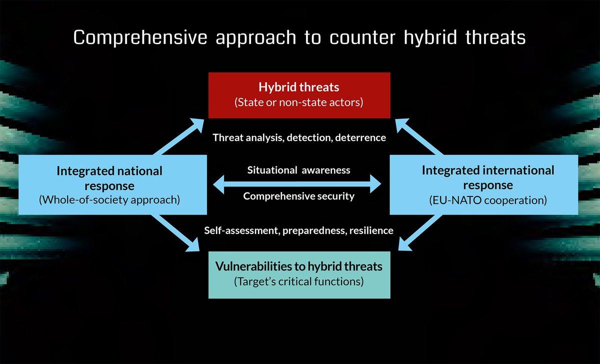 НАТО и стратегия противодействия гибридным угрозам