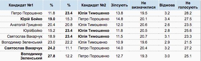 Кто выйдет во второй тур вместе с Тимошенко: данные опроса