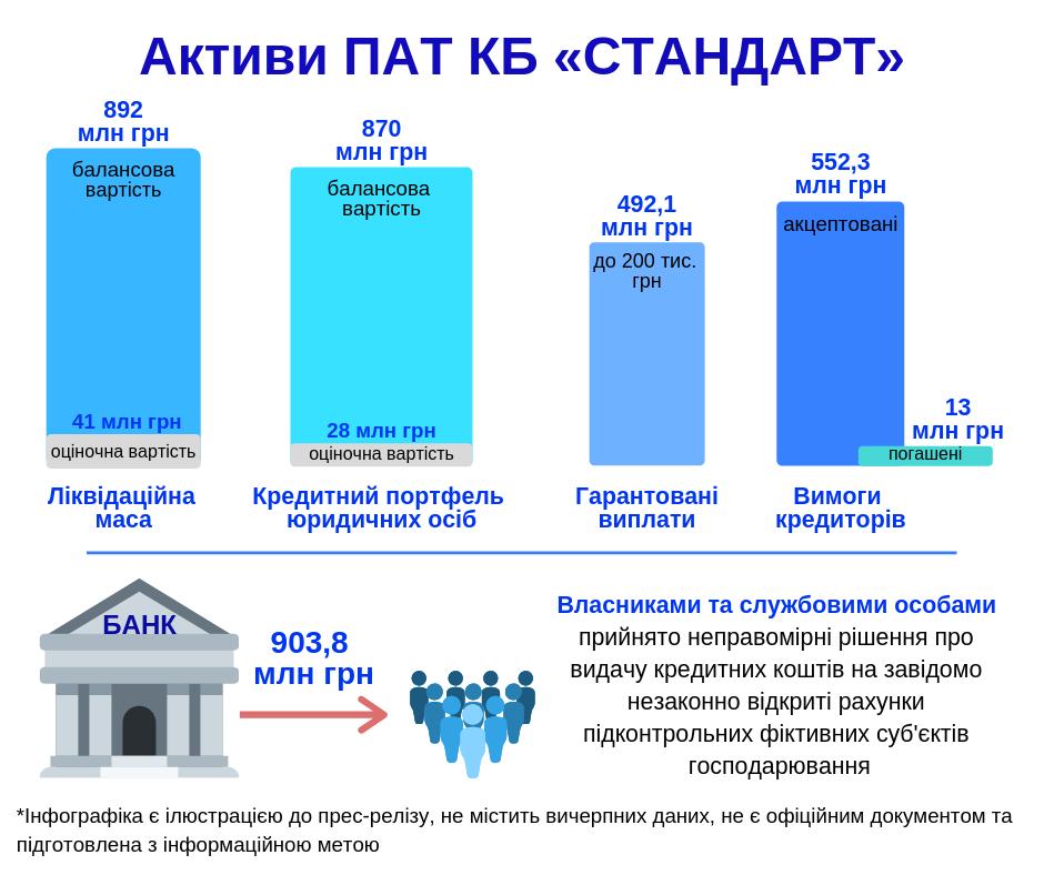 Из банка Стандарт незаконно вывели почти 1 млрд грн