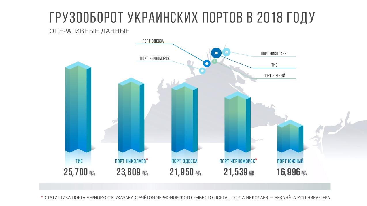 Инфографика - Порты Украины
