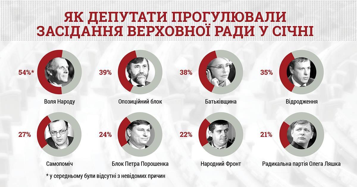В январе 22 депутата не были ни на одном заседании Рады - КВУ