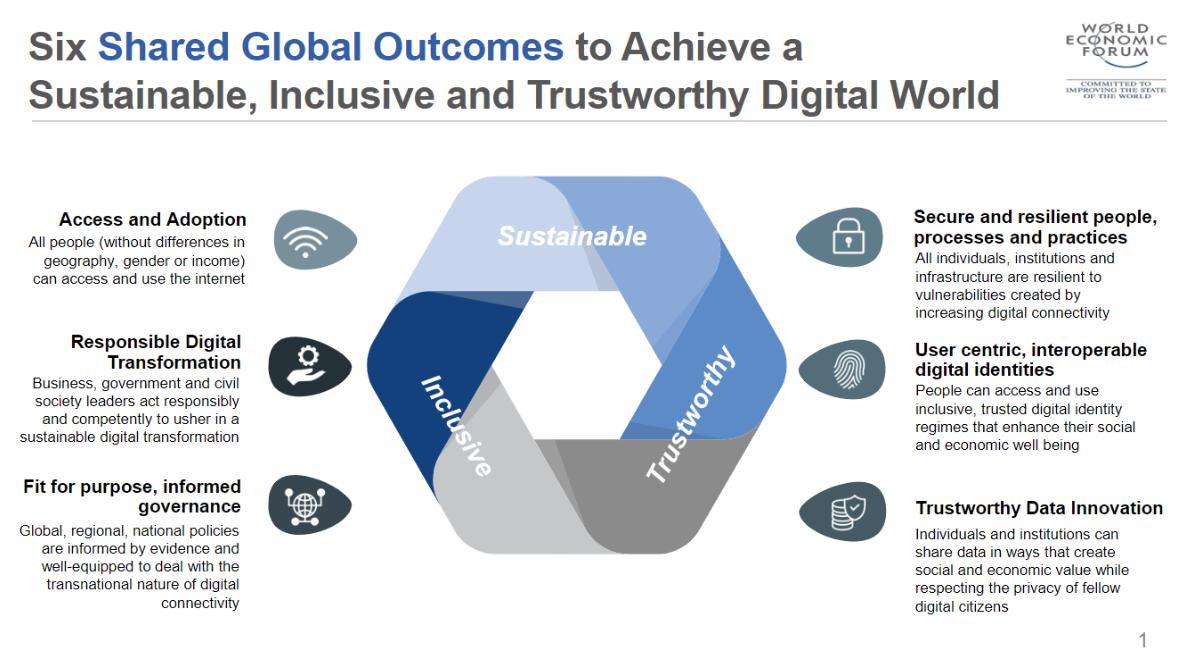 Глобализация 4.0. Шесть самых интересных материалов с Давоса 2019