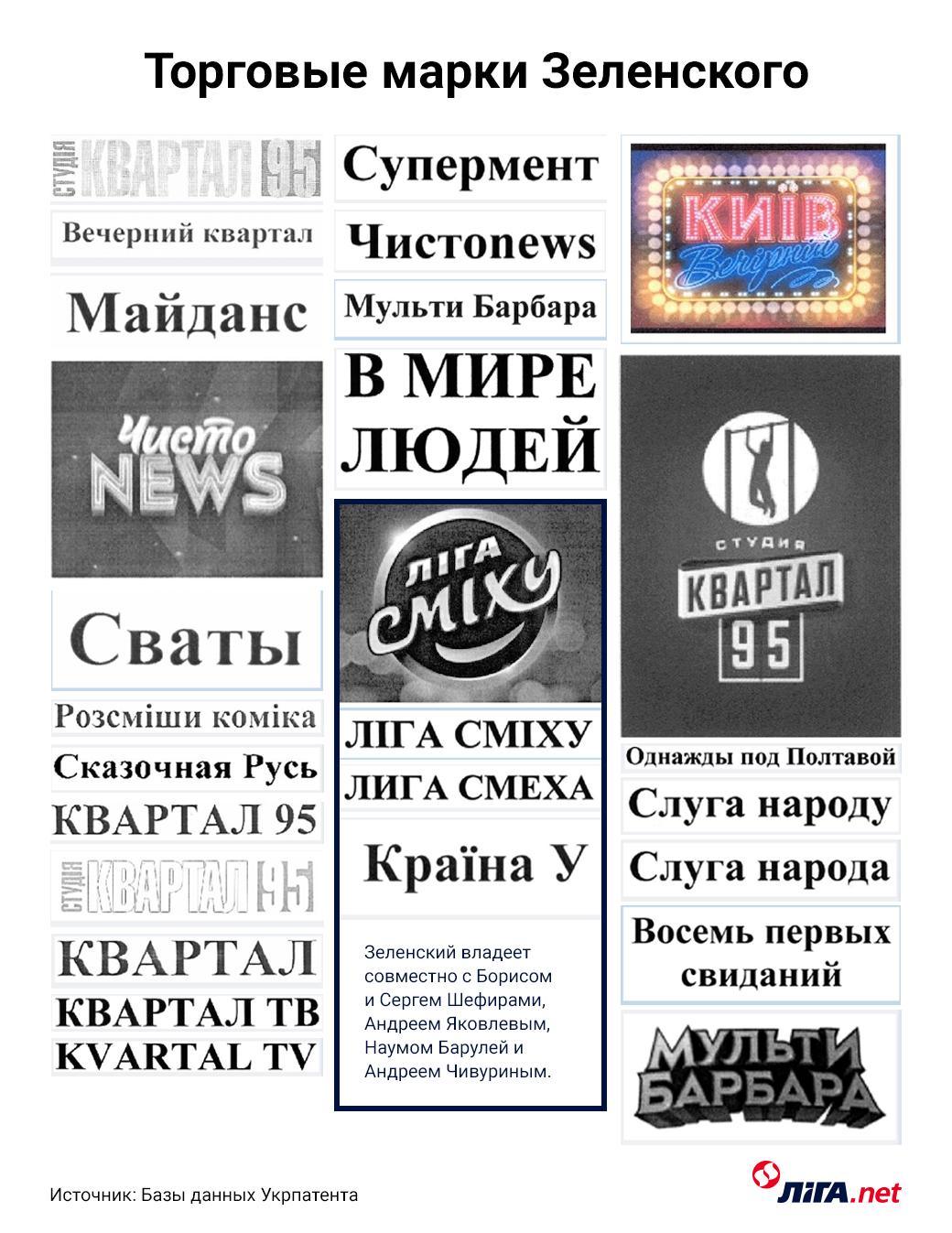 """Все торговые марки """"Квартала 95"""" зарегистрированы на Зеленского"""