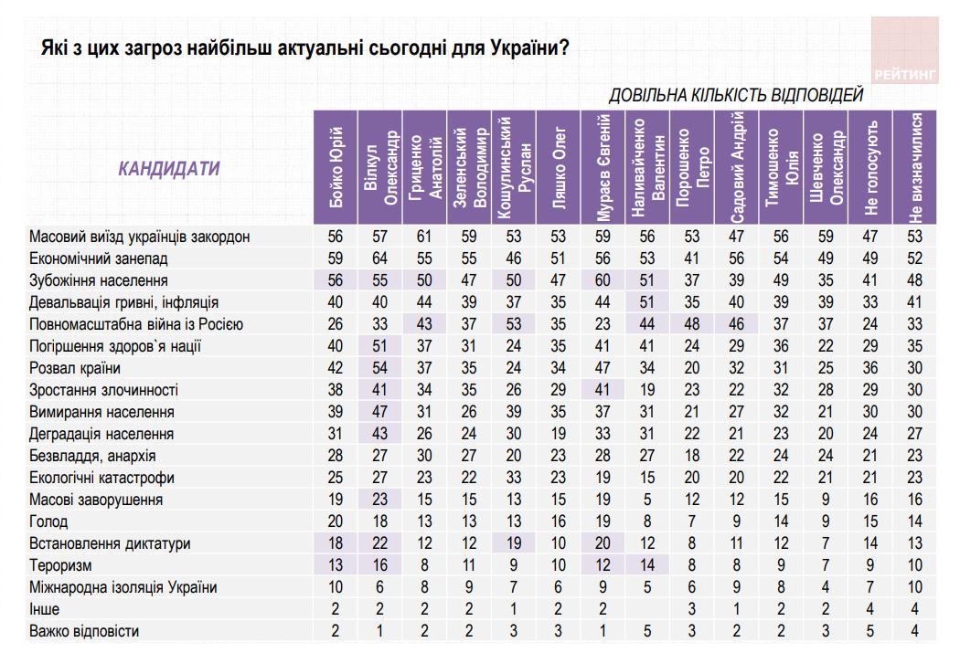 Украинцы назвали основные угрозы для страны - опрос