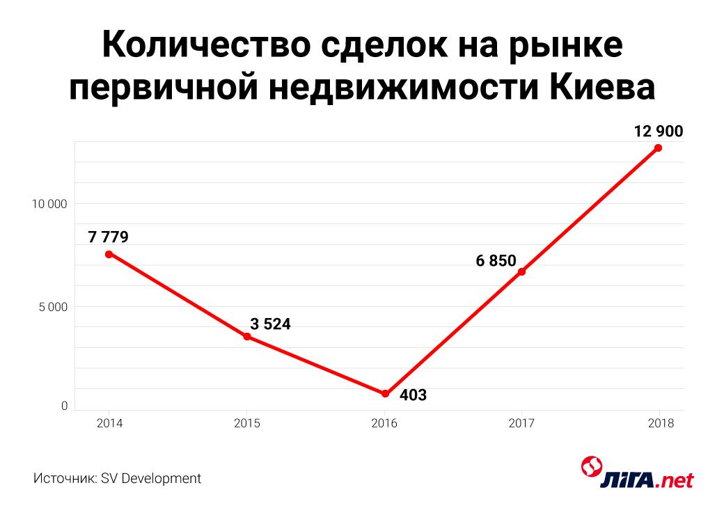 На низком старте. Застройщики в Киеве готовятся повышать цены