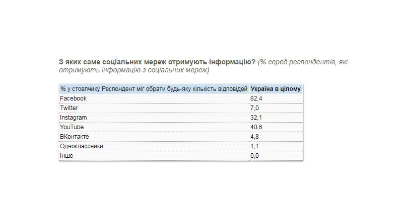 Откуда чаще украинцы узнают о кандидатах в президенты - опрос