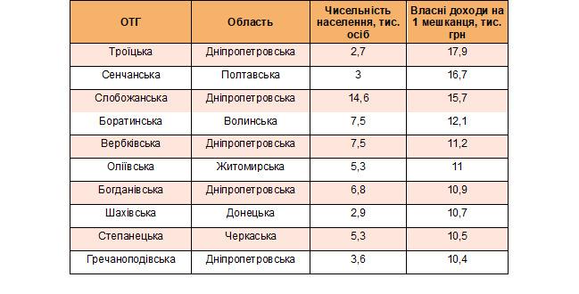 Рейтинг богатейших ОТГ, или Где в Украине жить хорошо