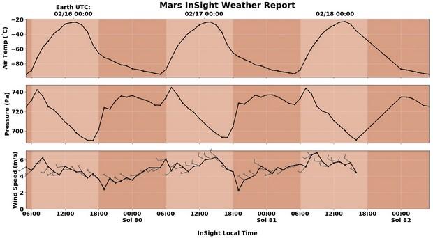 """""""Бр-р-р!"""" NASA пишет - теперь можно следить за погодой на Марсе"""