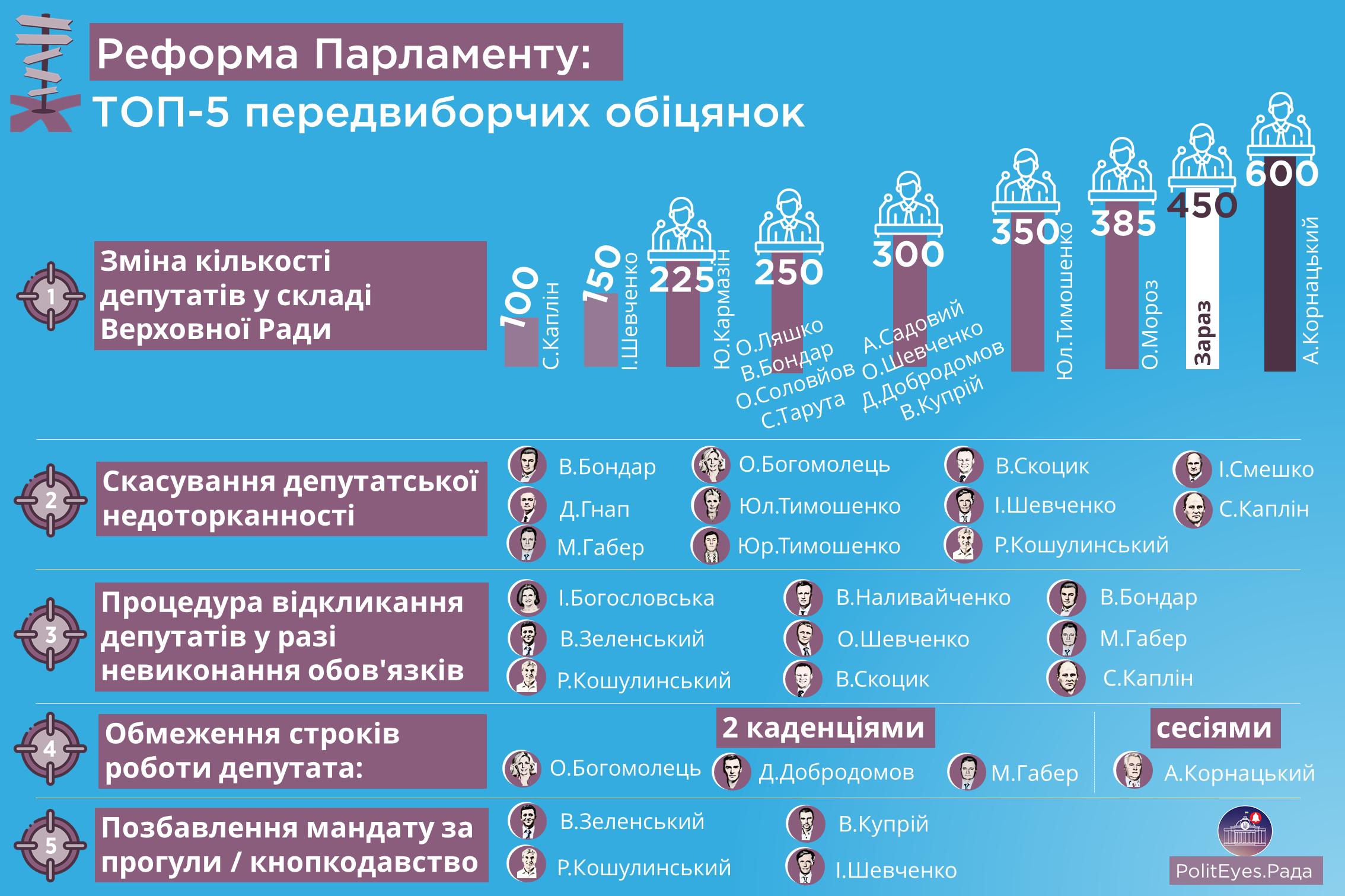 Реформа парламенту