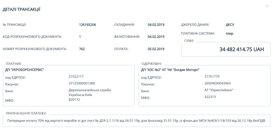 Фирма Гладковского получила 34 млн грн по тайной сделке - СМИ