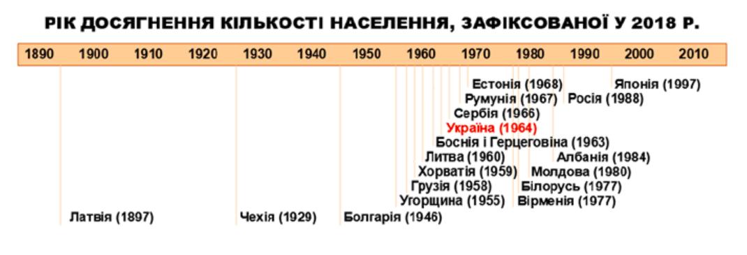 Назад в прошлое: новые данные о демографии Украины. Все плохо!