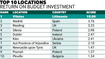 Эффективность инвестиций: Киев попал в топ-10 городов Европы