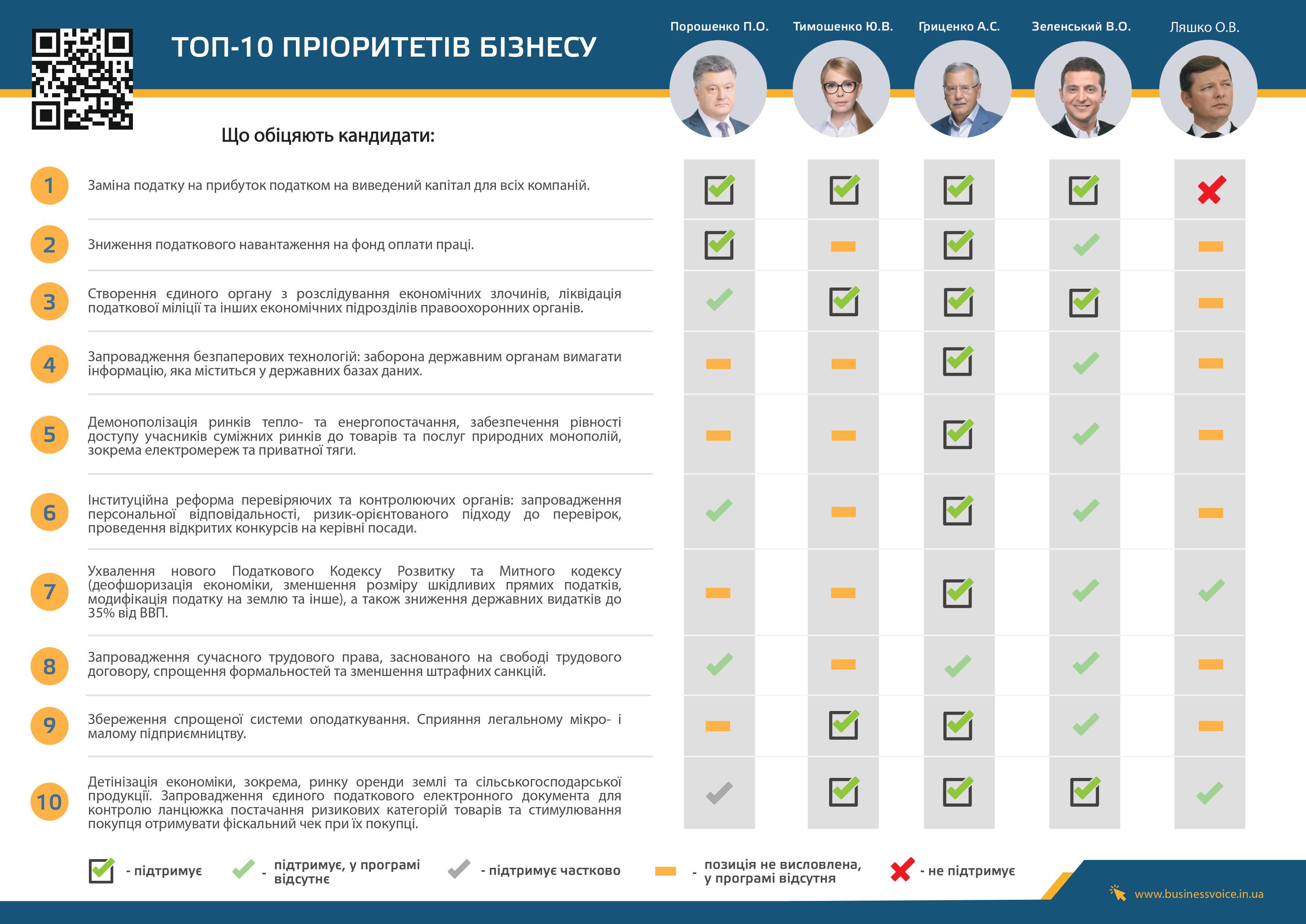 Топ-10 приоритетов бизнеса. Что обещают кандидаты в президенты