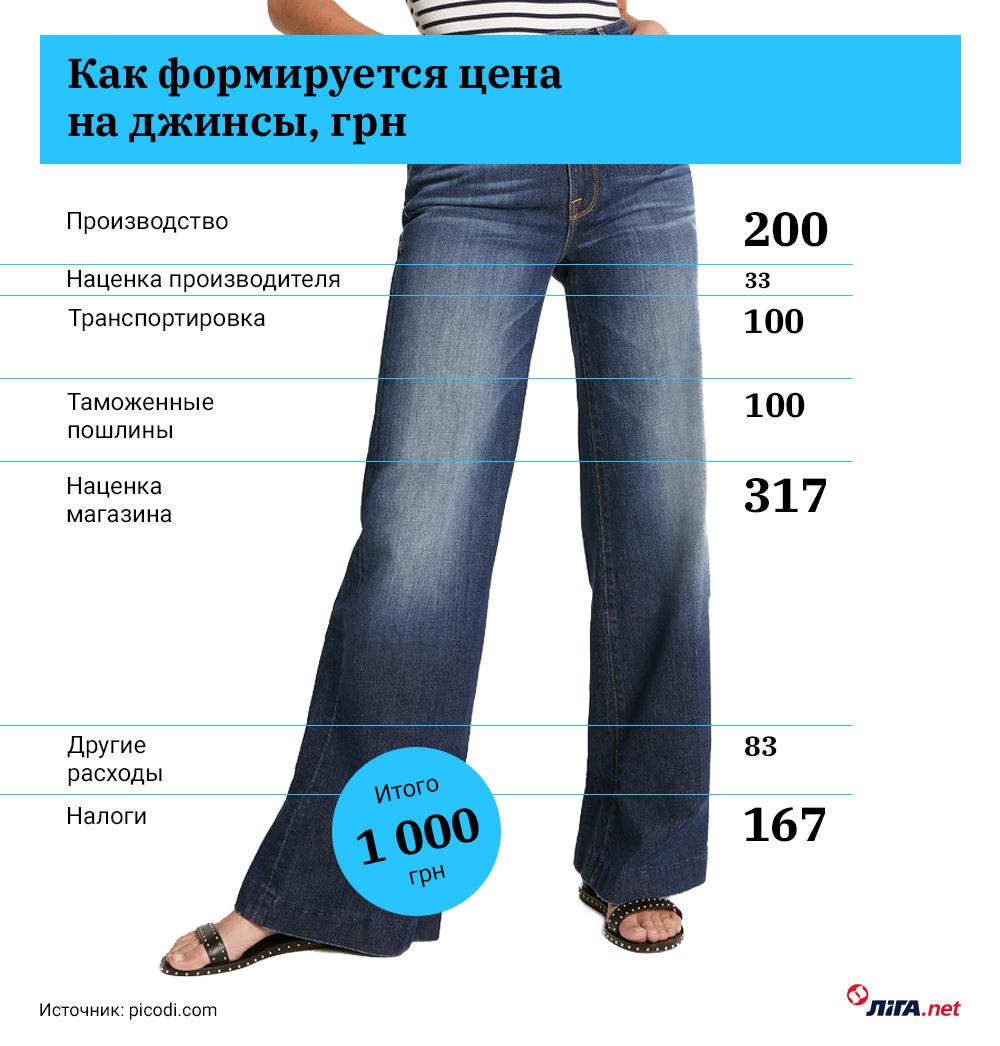 В бедной Украине брендовая одежда дороже, чем в ЕС. В чем причина