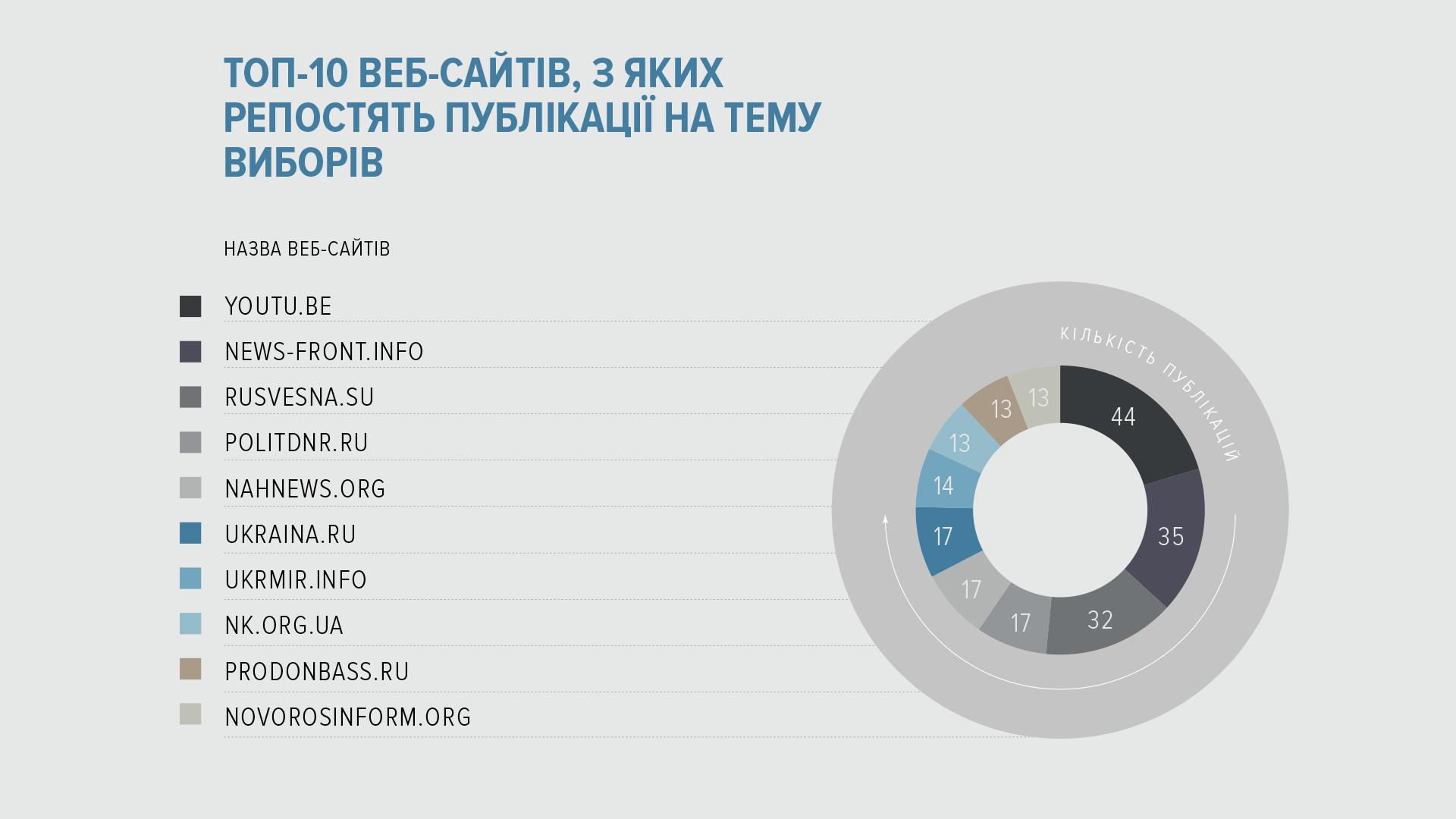 Где больше всего украинцев пользуются ВКонтакте: исследование