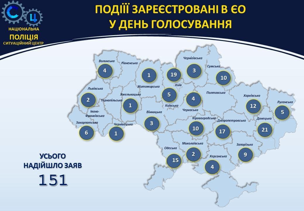 В полицию поступило более 150 сообщений о нарушениях на выборах