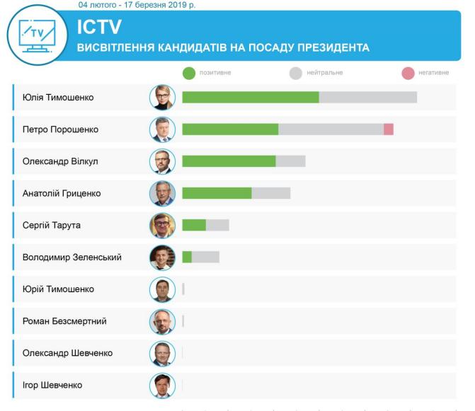 ТВ и выборы. Как вами манипулировали олигархи. 10 графиков
