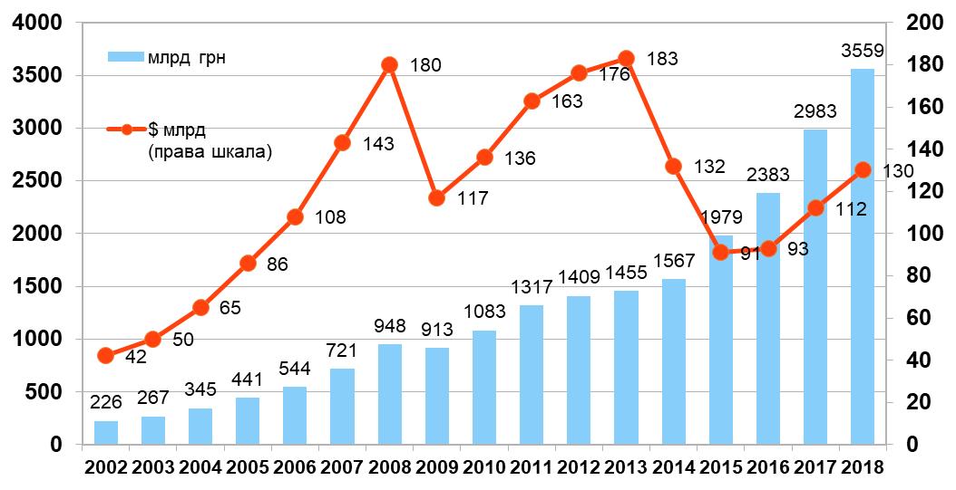 Динаміка ВВП України в гривневому та доларовому вимірі