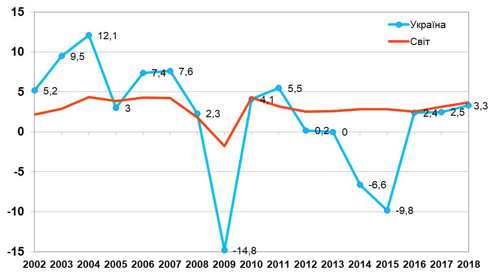 Темпи приросту української та світової економіки