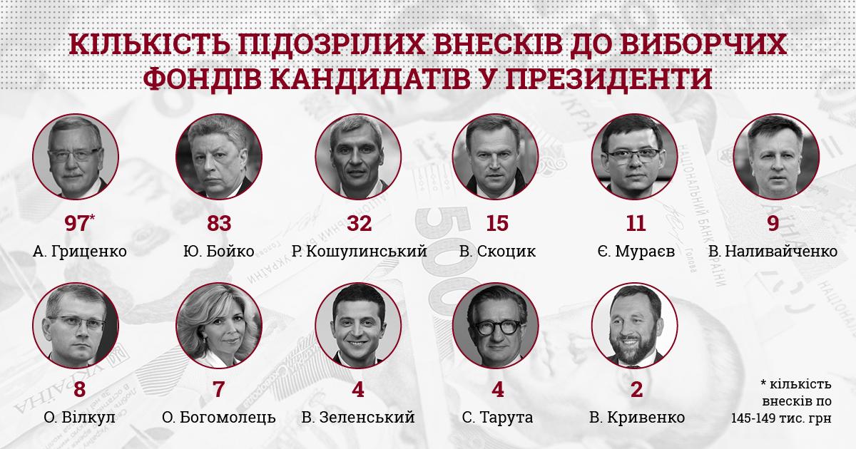 КИУ нашел подозрительные взносы у Зеленского и еще 10 кандидатов