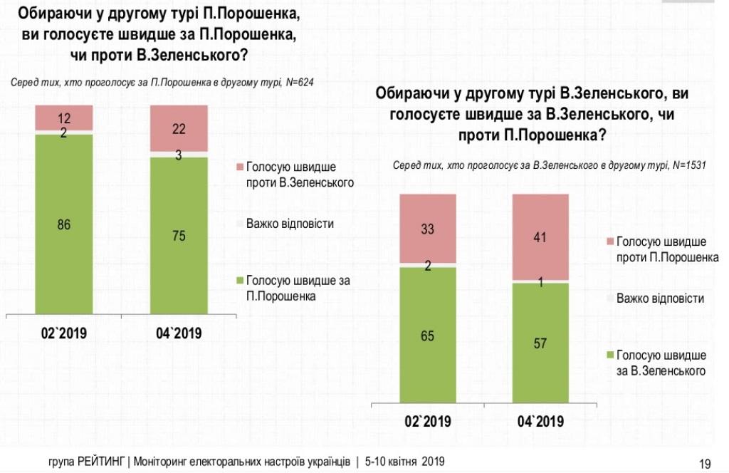 41% голосов Зеленского - не за него, а против Порошенко: опрос