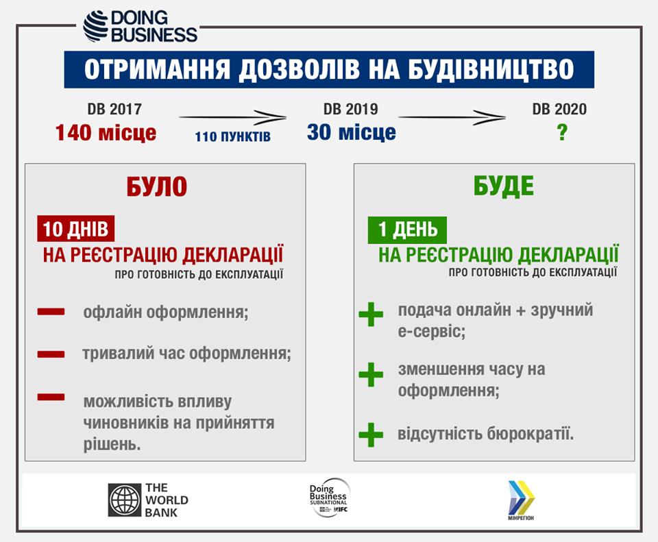 В Украине упростили регистрацию объектов строительства