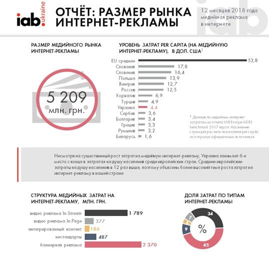 Интернет рекламы украины ссылки на сайт Северодвинская улица