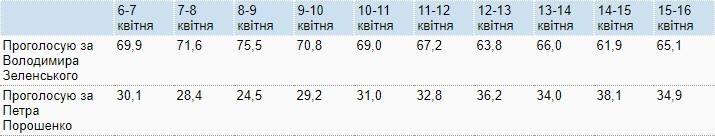 Новый телефонный опрос КМИС. Зеленский - 65%, Порошенко - 35%