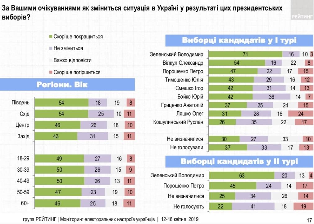 Сколько времени украинцы дадут новому президенту: опрос Рейтинга