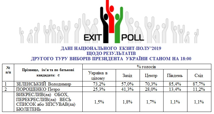 Нацэкзитпол: Зеленский - 73%, Порошенко - 25%