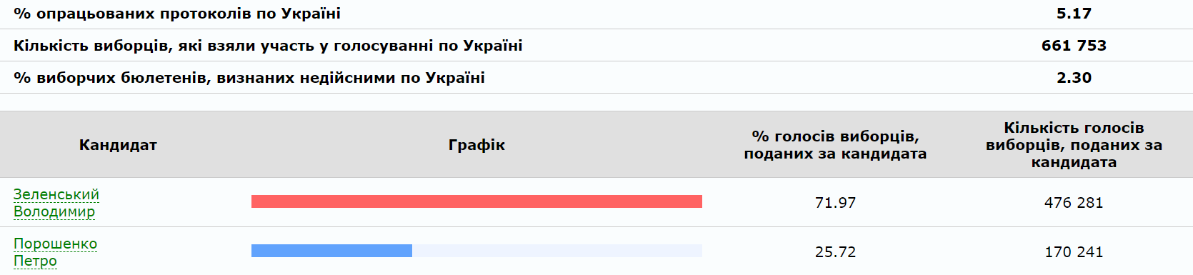 Подсчитано 5% голосов. Лидирует Зеленский - ЦИК