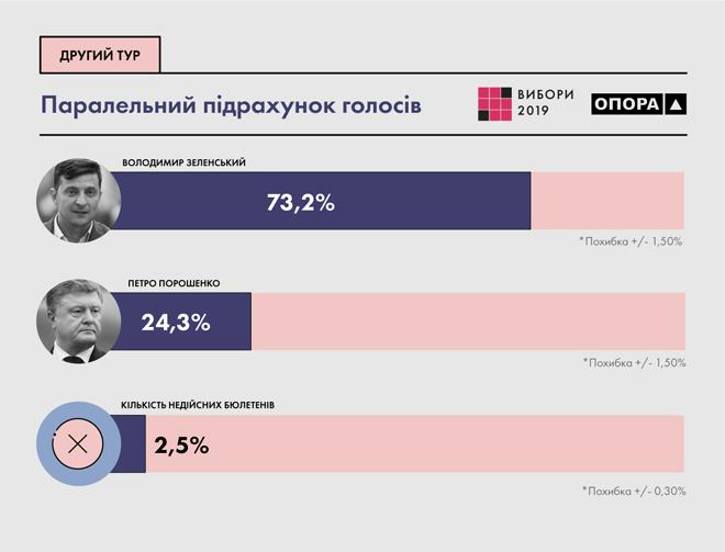 Параллельный подсчет ОПОРЫ: у Зеленского 73,2%