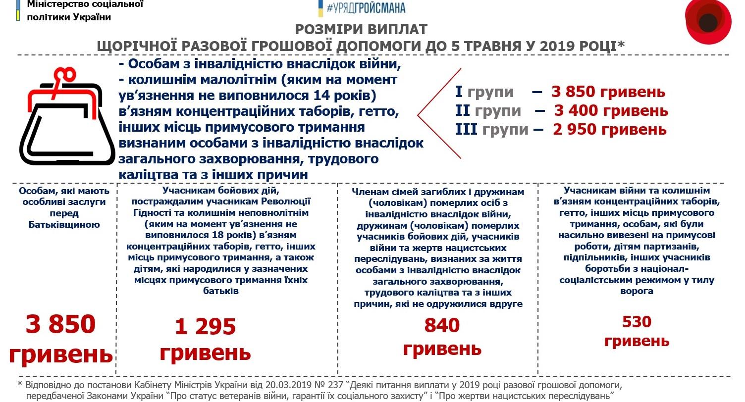 Украинцы получат разовые соцвыплаты в мае. Названы суммы