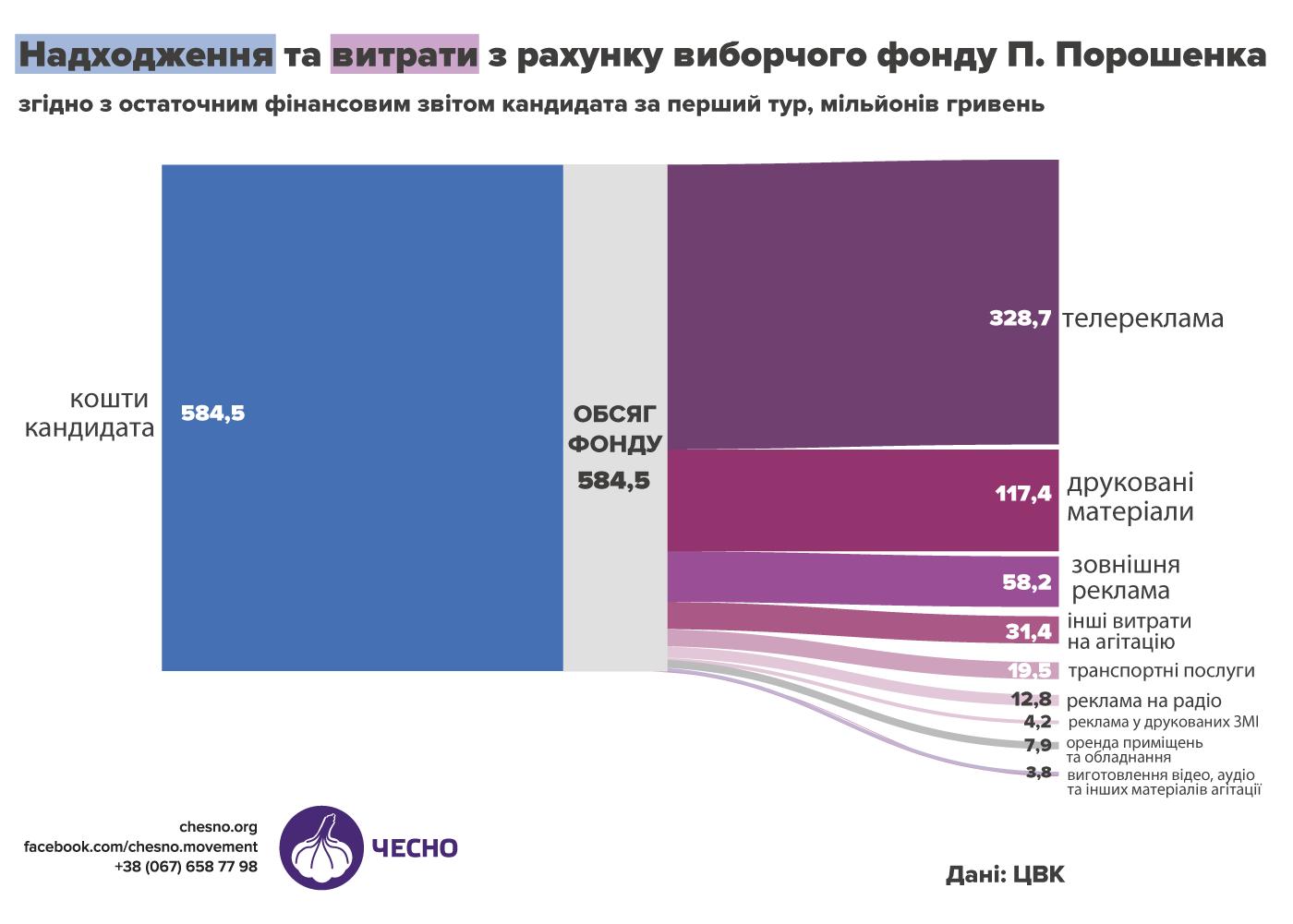В Чесно рассказали, на что тратил избирательный фонд Порошенко