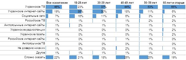 Медийное эхо: какие медиа помогли Зеленскому стать президентом