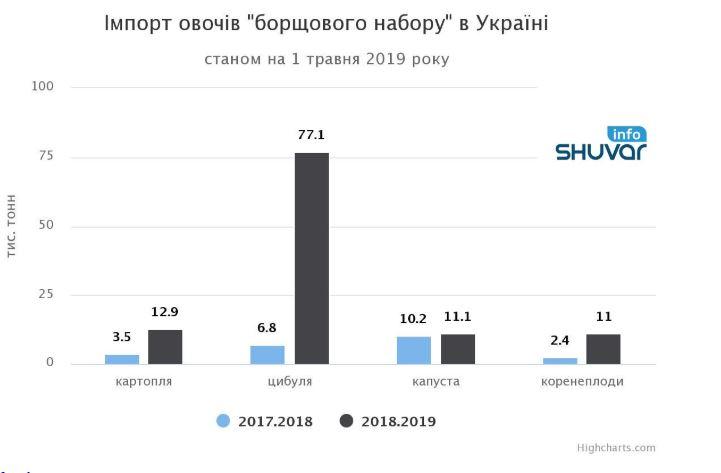 """Украина в 5 раз увеличила импорт продуктов """"борщевого набора"""""""
