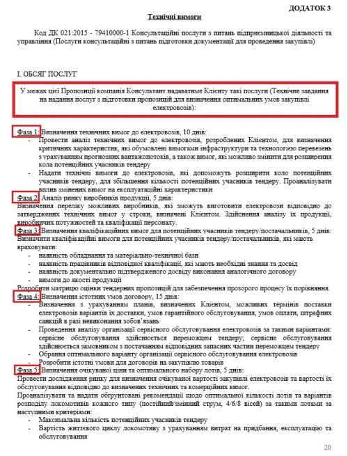 Тендерная документация УЗ (фото: Zалізниця без корупції)