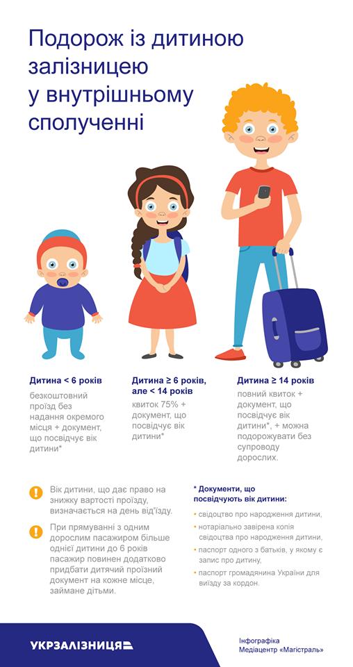 Укрзалізниця напомнила, как путешествовать с детьми: инфографика