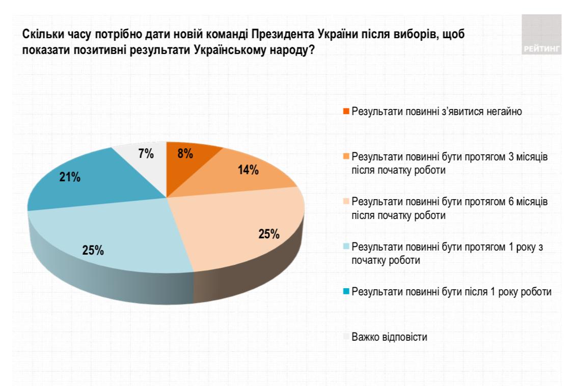 Скільки часу потрібно дати новій команді Президента України після виборів, щоб показати позитивні результати Українському народу? - Рейтинг