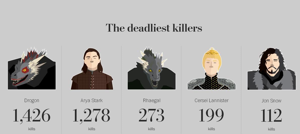 """Кино. Подсчитано число смертей персонажей в """"Игре престолов"""""""
