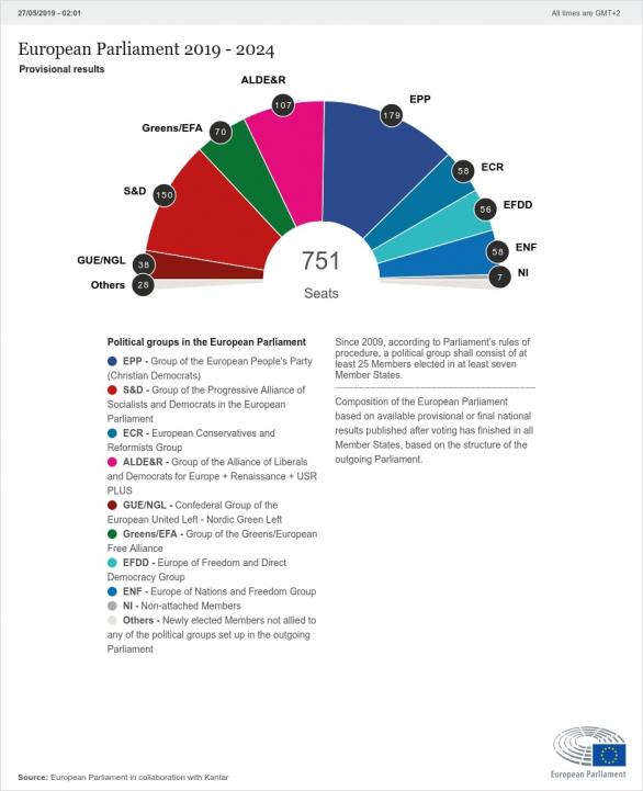 Выборы в Европарламент: объявлены результаты