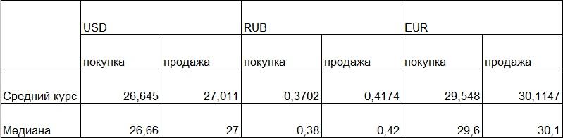 Курсы валют: наличный доллар превысил 27 грн