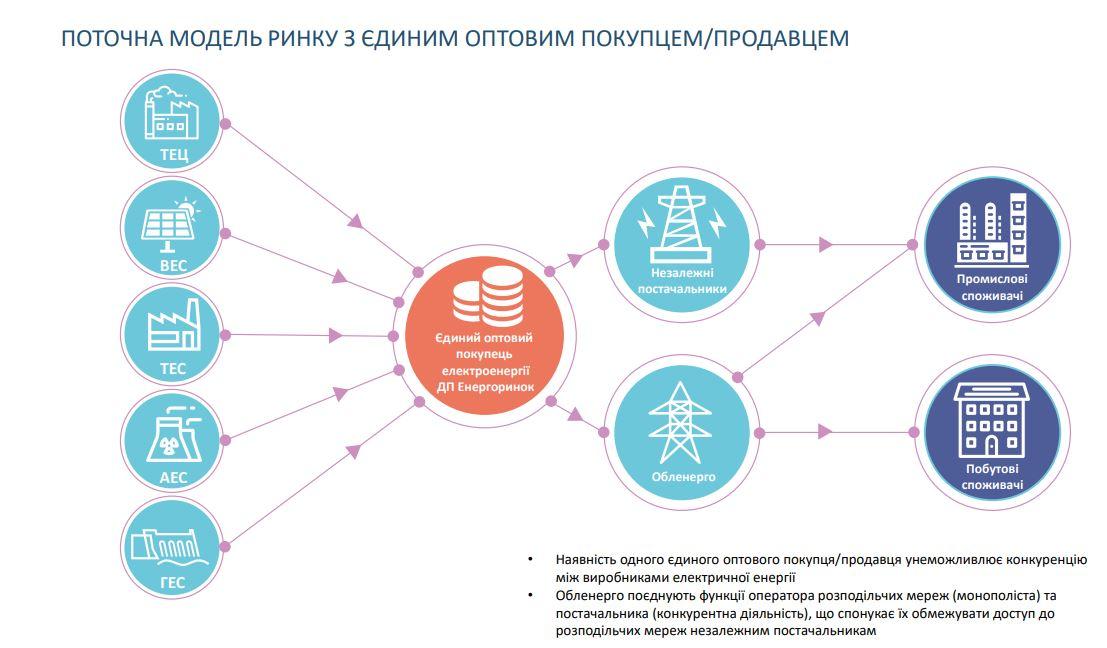 Що не так з новим ринком электроенергії? По-перше, буде дорожче