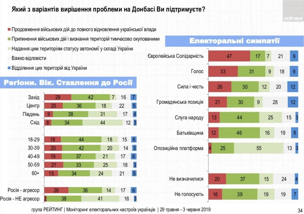 38% украинцев хотят замороженного конфликта в Донбассе: опрос
